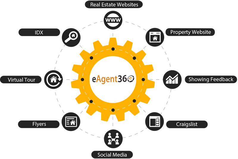 real estate maketing platform