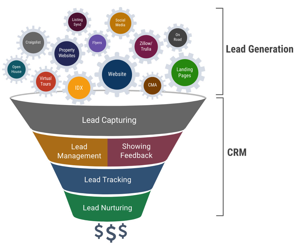 real estate crm funnel