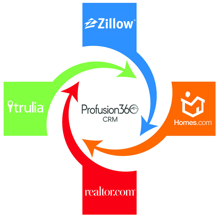 crm leads zillow trulia realtor homes